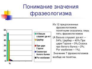 Понимание значения фразеологизма Из 12 предложенных фразеологизмов понятными