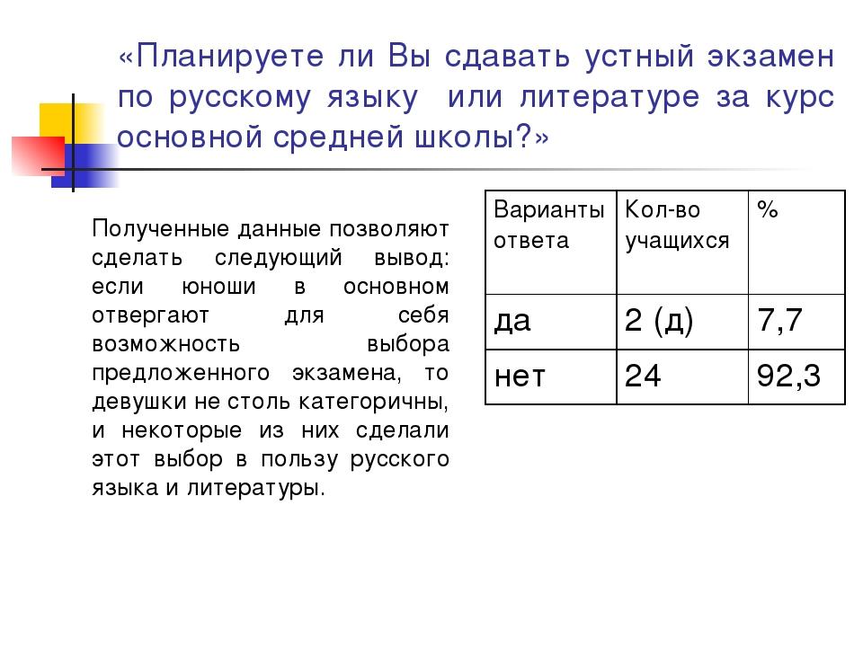 «Планируете ли Вы сдавать устный экзамен по русскому языку или литературе за...
