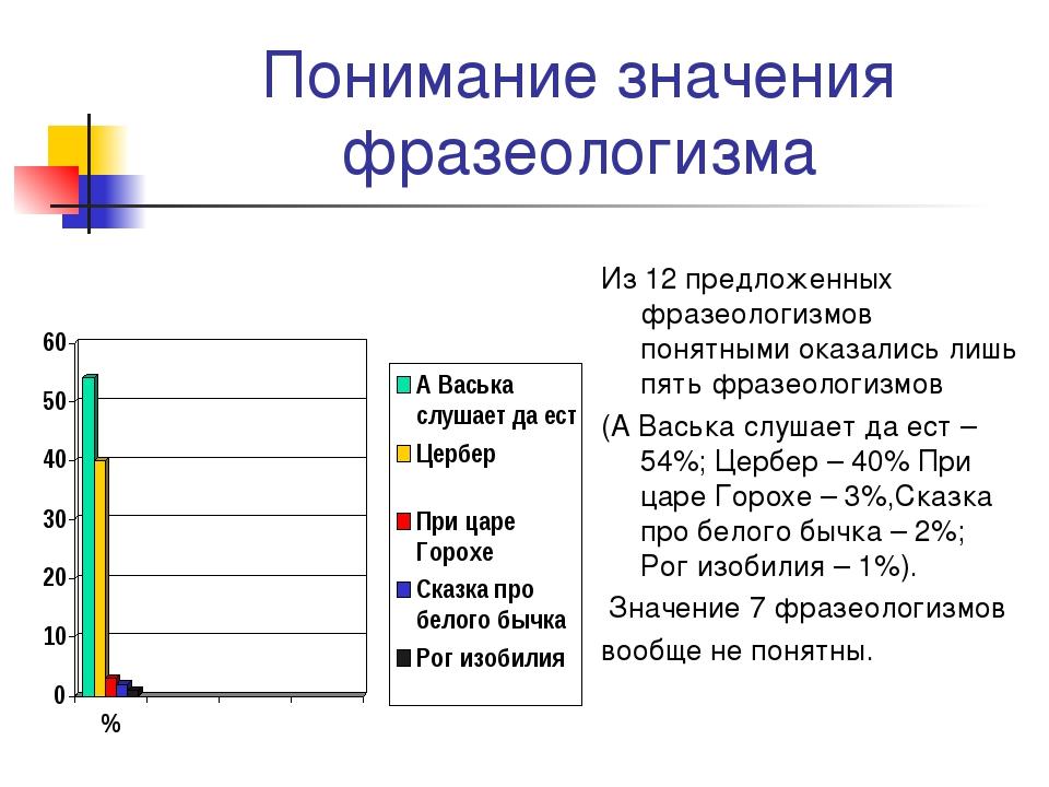 Понимание значения фразеологизма Из 12 предложенных фразеологизмов понятными...