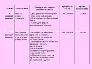 ЗаданиеТип заданияПроверяемые умения (основные блоки)Требуемый объемВремя