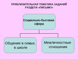 ПРИБЛИЗИТЕЛЬНАЯ ТЕМАТИКА ЗАДАНИЙ РАЗДЕЛА «ПИСЬМО»