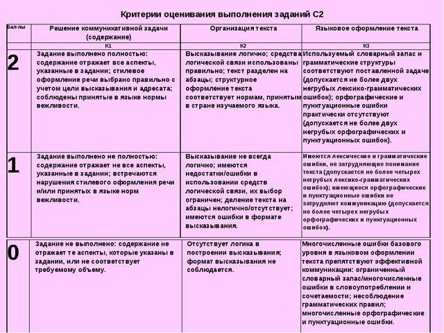 Критерии оценивания выполнения заданий С2 Бал-лы Решение коммуникативной зад...