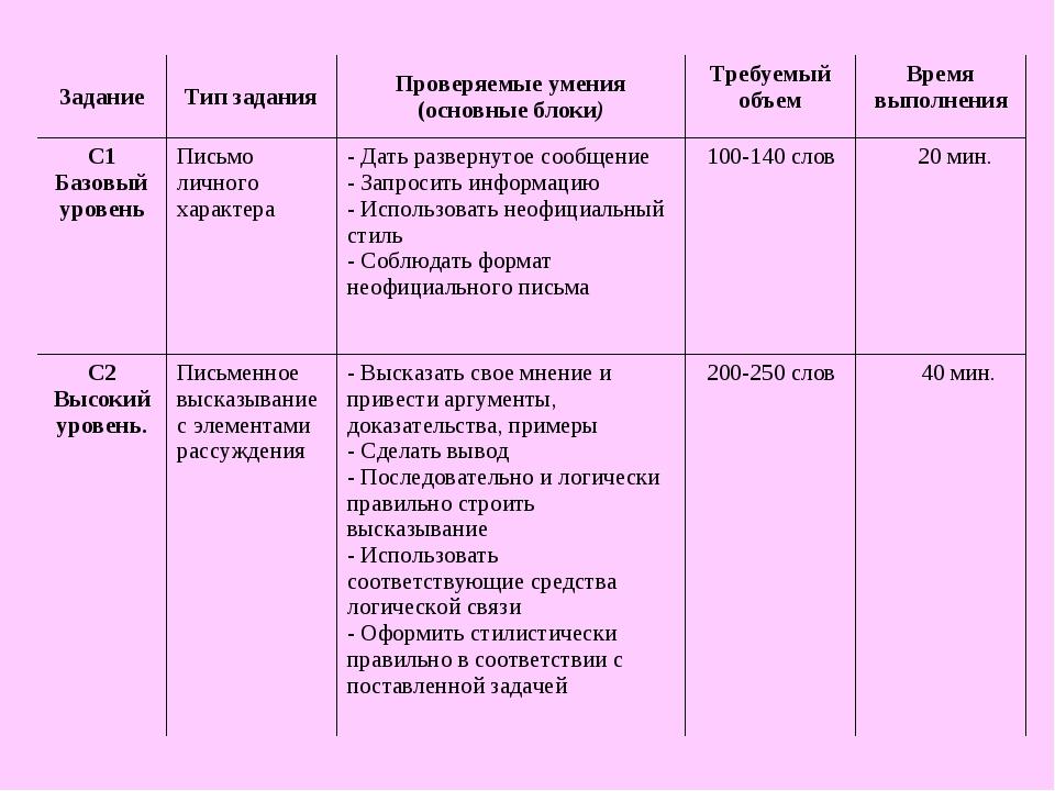 ЗаданиеТип заданияПроверяемые умения (основные блоки)Требуемый объемВремя...