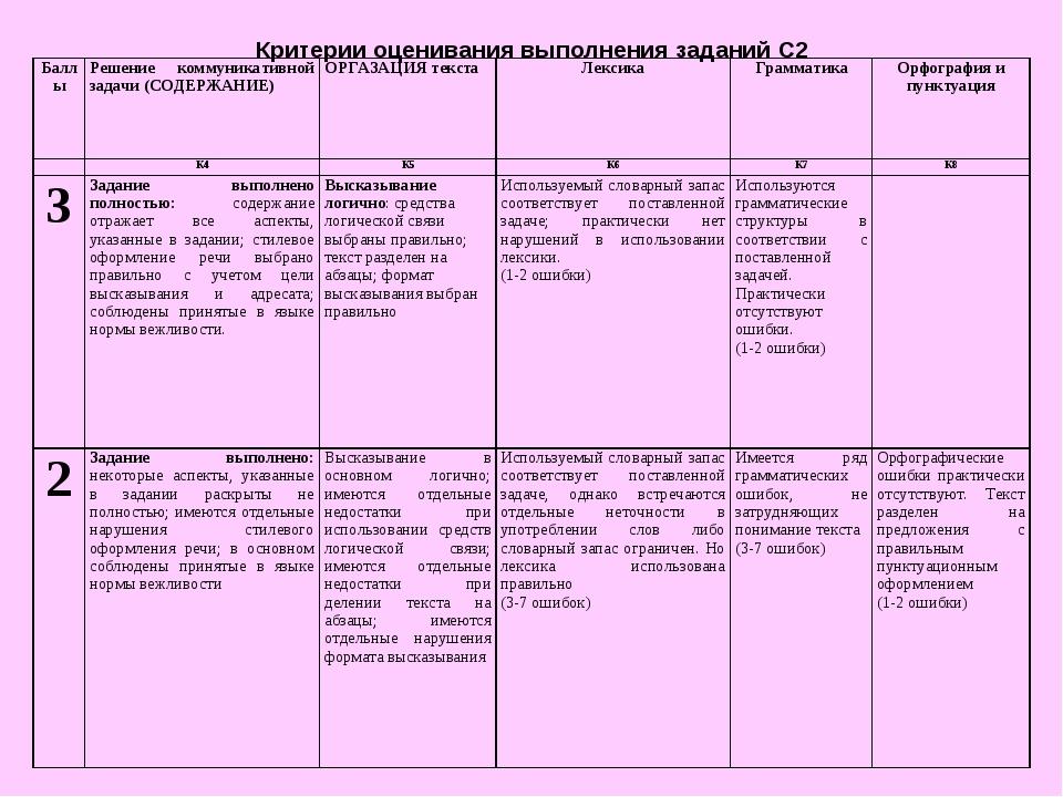 Критерии оценивания выполнения заданий С2 БаллыРешение коммуникативной задач...
