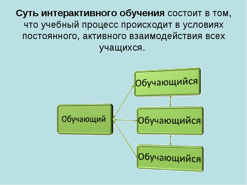 Суть интерактивного обучения состоит в том, что учебный процесс происходит в...