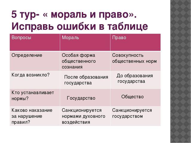 5 тур- « мораль и право». Исправь ошибки в таблице После образования государс...