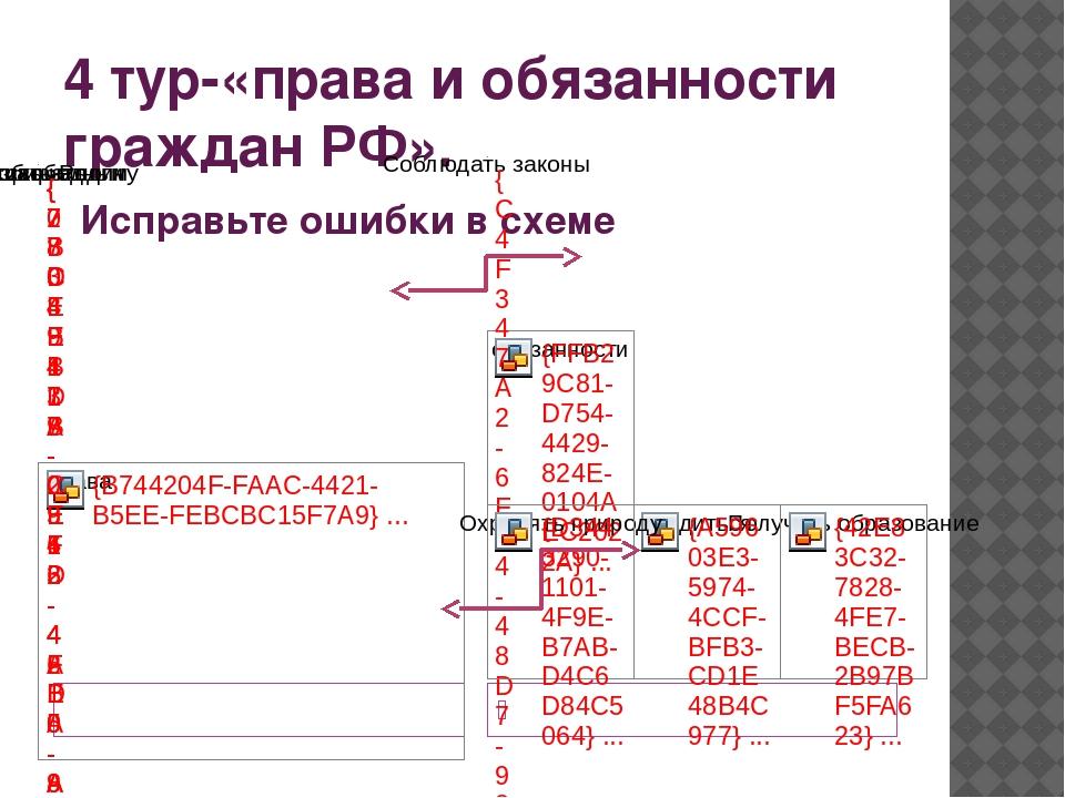 4 тур-«права и обязанности граждан РФ». Исправьте ошибки в схеме