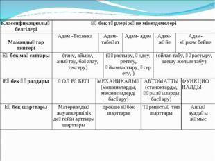 Классификациялық белгілеріЕңбек түрлері және мінездемелері Мамандықтар типт