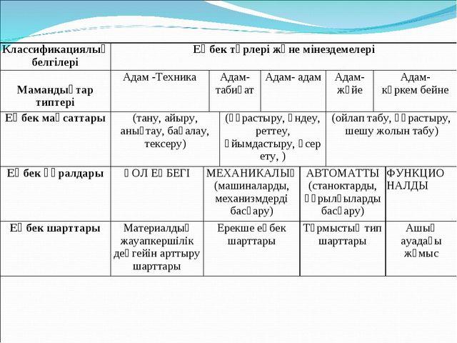 Классификациялық белгілеріЕңбек түрлері және мінездемелері Мамандықтар типт...