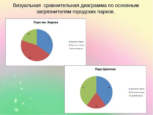 Визуальная сравнительная диаграмма по основным загрязнителям городских парков.