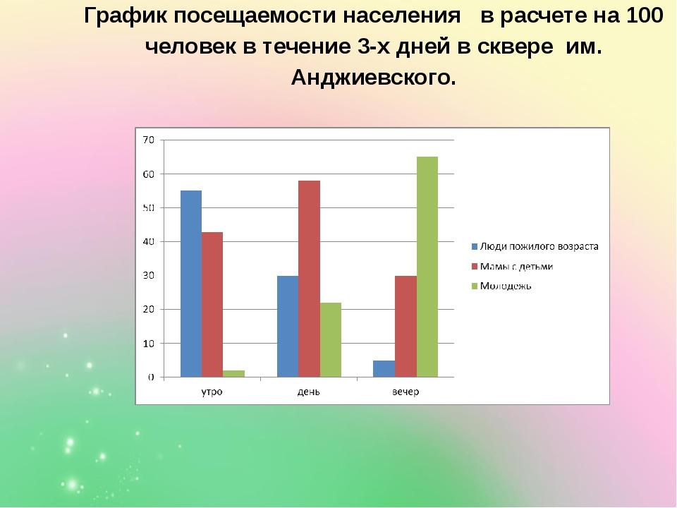 График посещаемости населения в расчете на 100 человек в течение 3-х дней в с...