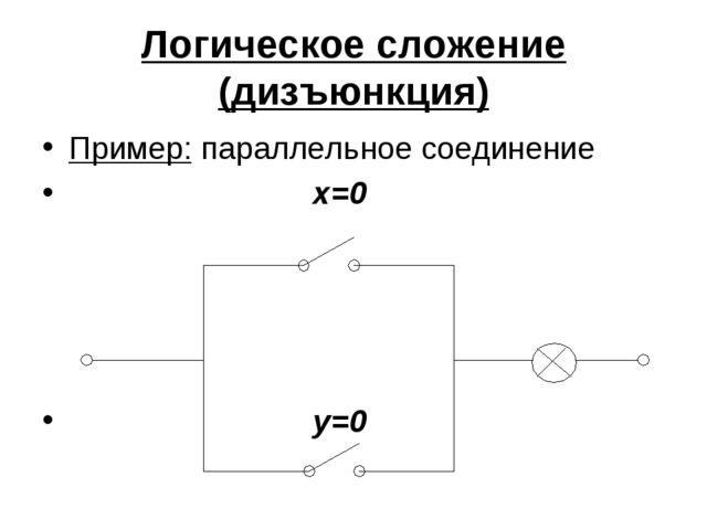 Логическое сложение (дизъюнкция) Пример: параллельное соединение x=0 y=0
