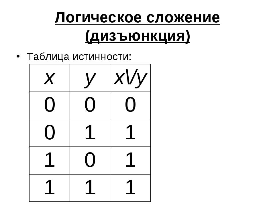 Логическое сложение (дизъюнкция) Таблица истинности: