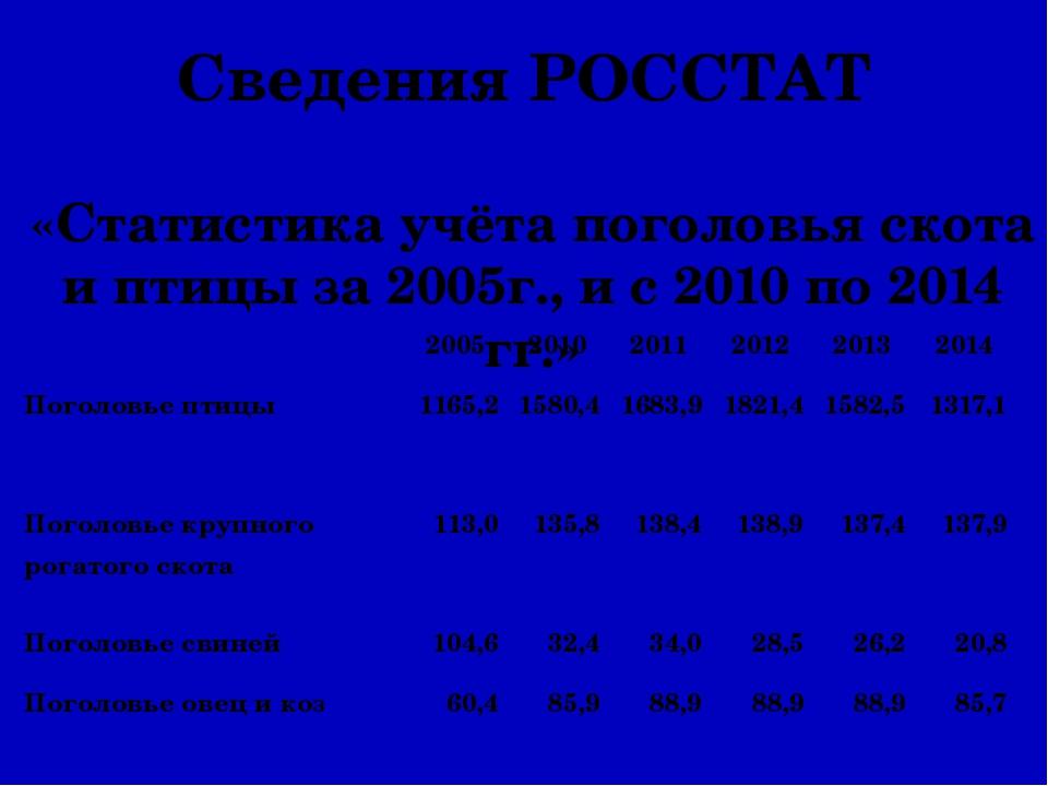 Сведения РОССТАТ «Статистика учёта поголовья скота и птицы за 2005г., и с 201...