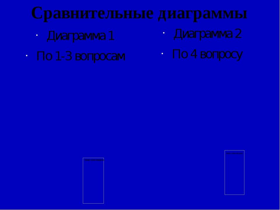 Сравнительные диаграммы Диаграмма 1 По 1-3 вопросам Диаграмма 2 По 4 вопросу