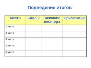 Подведение итогов МестоБаллыНазвание командыПримечание 1 место 2 место