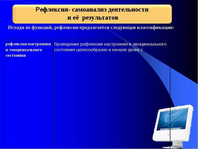 Исходя из функций, рефлексии предлагается следующая классификация: .  рефле...