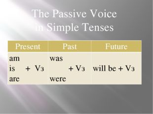 The Passive Voice in Simple Tenses Present Past Future am is + Vз are was + V