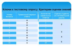Ключи к тестовому опросу Критерии оценки знаний Номер вопроса Правильный вари