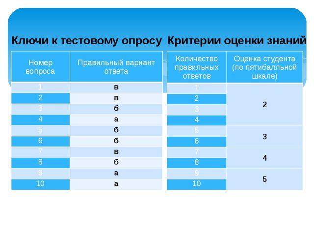 Ключи к тестовому опросу Критерии оценки знаний Номер вопроса Правильный вари...
