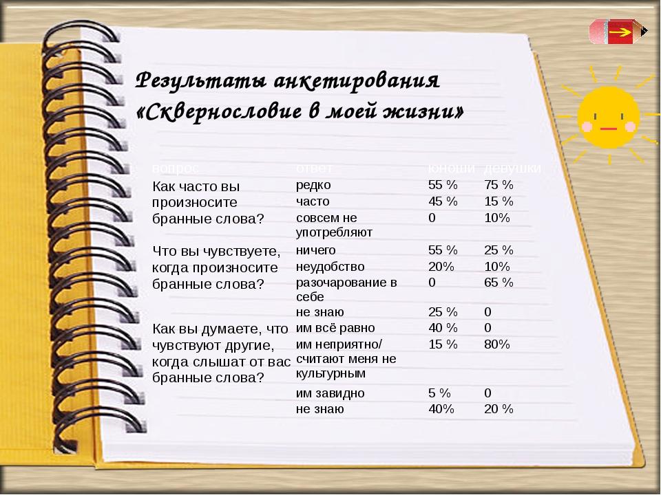 Результаты анкетирования «Сквернословие в моей жизни» вопрос ответ юноши деву...