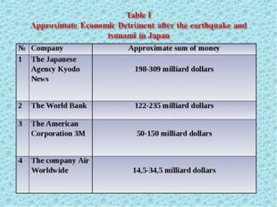 №	Company	Approximate sum of money 1	The Japanese Agency Kyodo News	 198-309