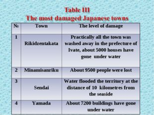 №	Town	The level of damage 1	 Rikidzentakata	Practically all the town was was