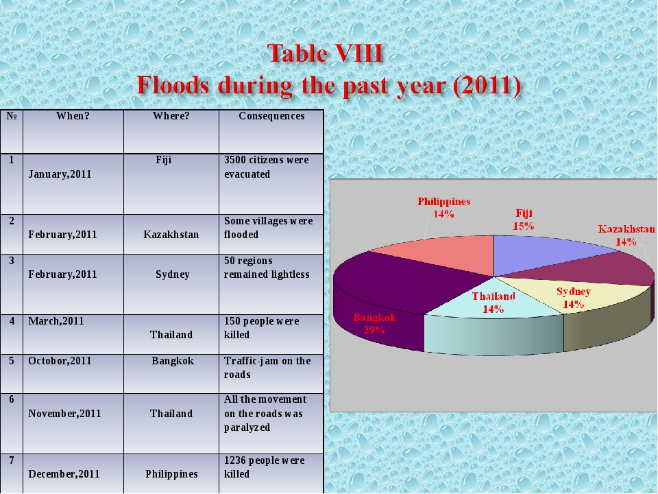 №	When?	Where?	Consequences 1	 January,2011 	 Fiji	3500 citizens were evacuat...