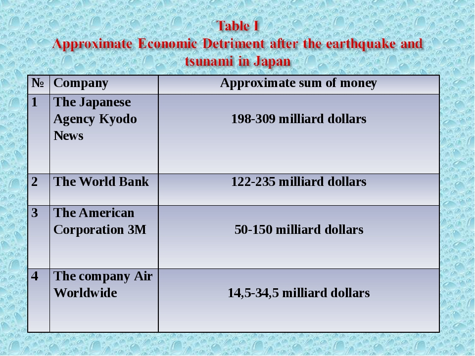 №	Company	Approximate sum of money 1	The Japanese Agency Kyodo News	 198-309...