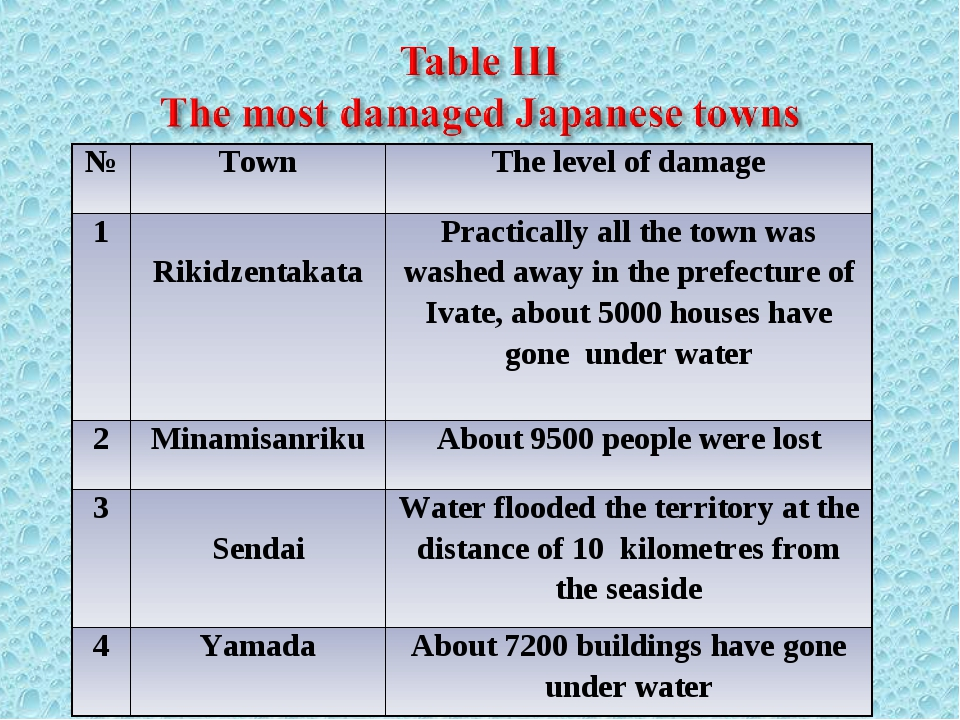 №	Town	The level of damage 1	 Rikidzentakata	Practically all the town was was...