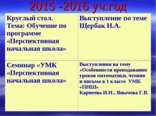 2015 -2016 уч.год Круглый стол. Тема: Обучение по программе «Перспективная на