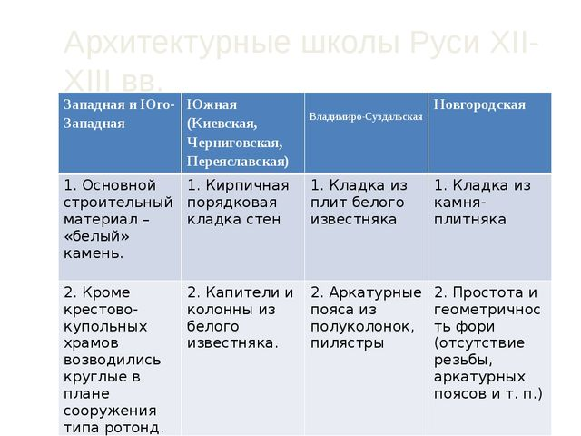 Архитектурные школы Руси XII-XIII вв. Западная и Юго-Западная Южная (Киевская...