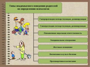 Типы неадекватного поведения родителей по определению психологов