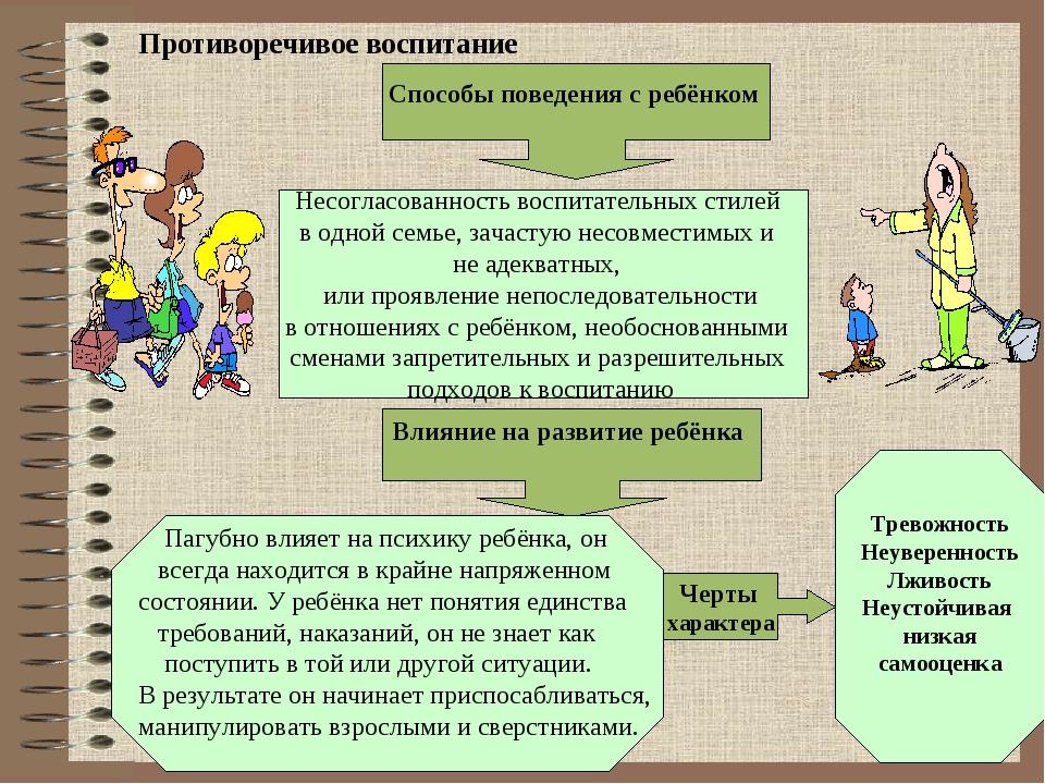 Противоречивое воспитание Влияние на развитие ребёнка Черты характера Тревож...