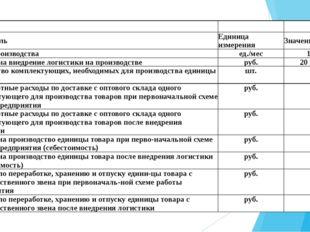 Показатель Единица измерения Значение Объем производства ед./мес 15 000 За