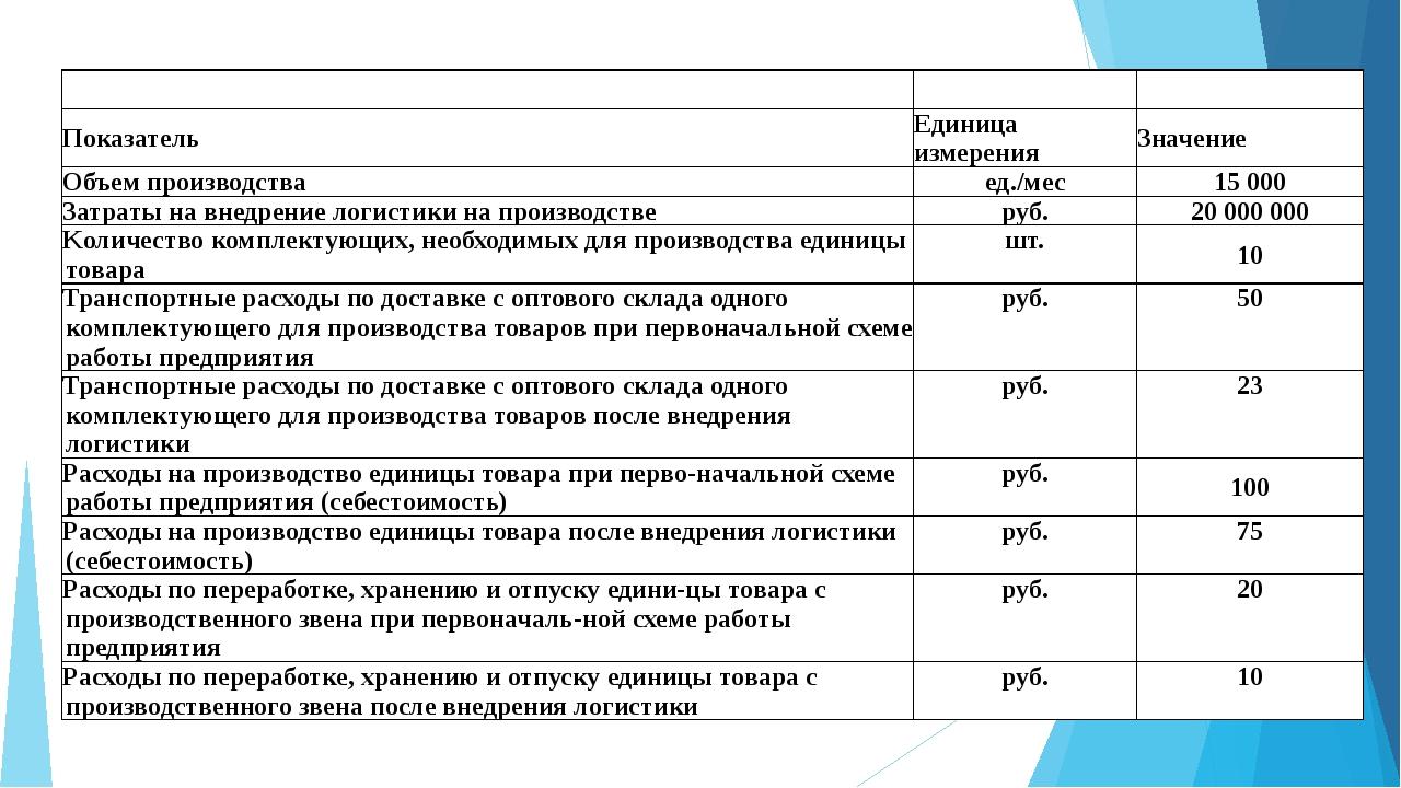 Показатель Единица измерения Значение Объем производства ед./мес 15 000 За...