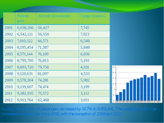 In 2012, the number of passengers decreased by 10.7% to 8,855,441. The passen...