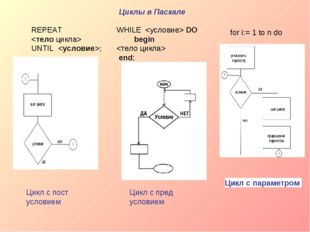 REPEAT  UNTIL; Цикл с пост условием WHILE DO begin