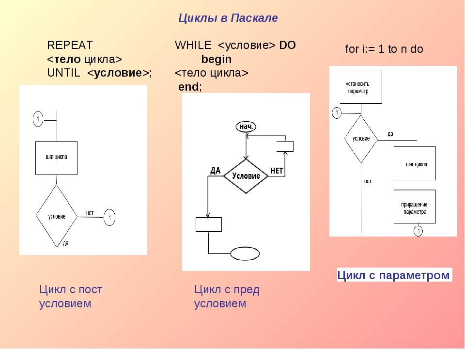 REPEAT  UNTIL; Цикл с пост условием WHILE DO begin ...