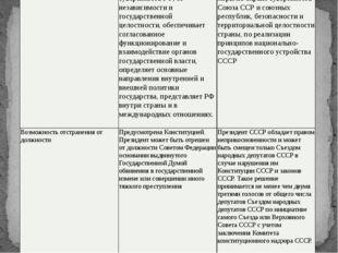 Признаки Российская Федерация Сою́зСове́тскихСоциалисти́ческихРеспу́блик Срок