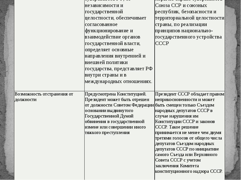 Признаки Российская Федерация Сою́зСове́тскихСоциалисти́ческихРеспу́блик Срок...
