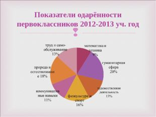 Показатели одарённости первоклассников 2012-2013 уч. год