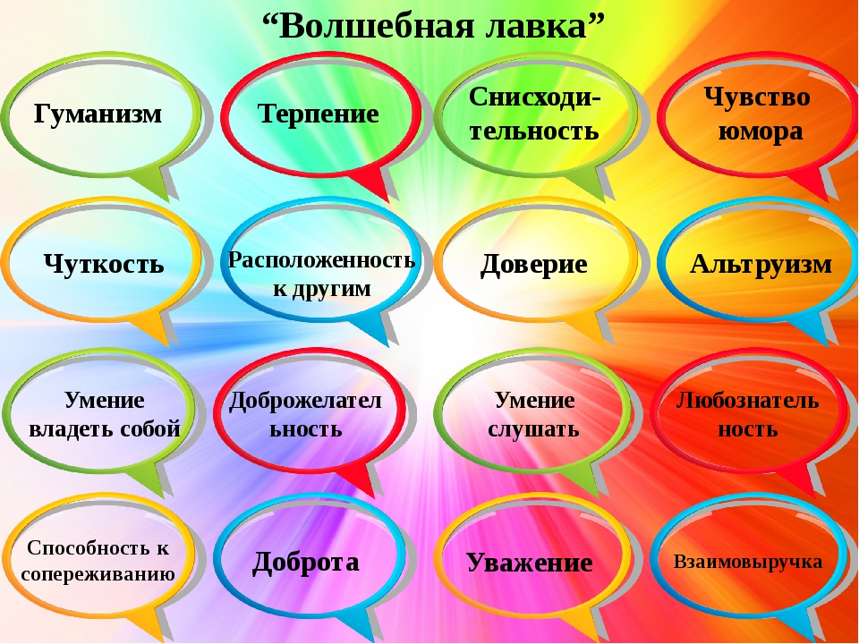 """""""Волшебная лавка"""" Терпение Снисходи- тельность Чувство юмора Расположенность..."""