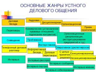 ОСНОВНЫЕ ЖАНРЫ УСТНОГО ДЕЛОВОГО ОБЩЕНИЯ Деловая беседа Кадровая Дисциплинарна