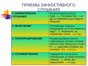 ПРИЕМЫ ЭФФЕКТИВНОГО СЛУШАНИЯ 1. ВНИМАТЕЛЬНОЕ СЛУШАНИЕ Использование реплик («