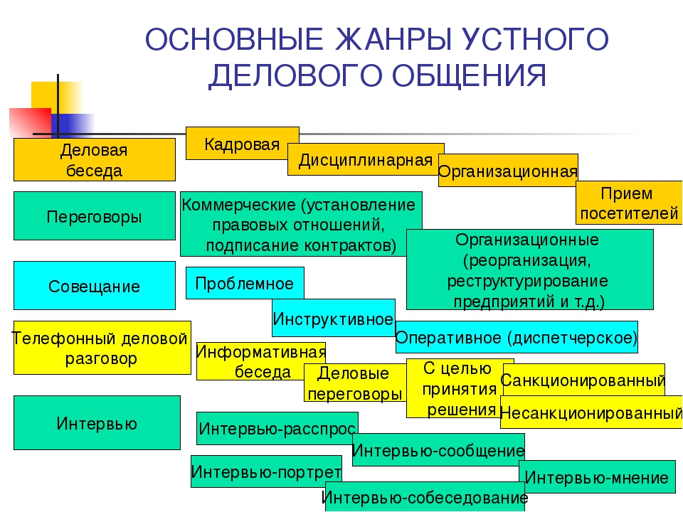 ОСНОВНЫЕ ЖАНРЫ УСТНОГО ДЕЛОВОГО ОБЩЕНИЯ Деловая беседа Кадровая Дисциплинарна...
