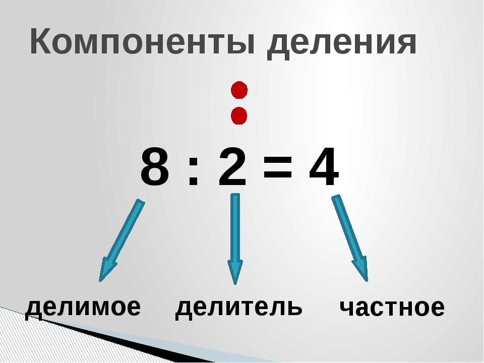 Компоненты деления 8 : 2 = 4 делимое частное делитель