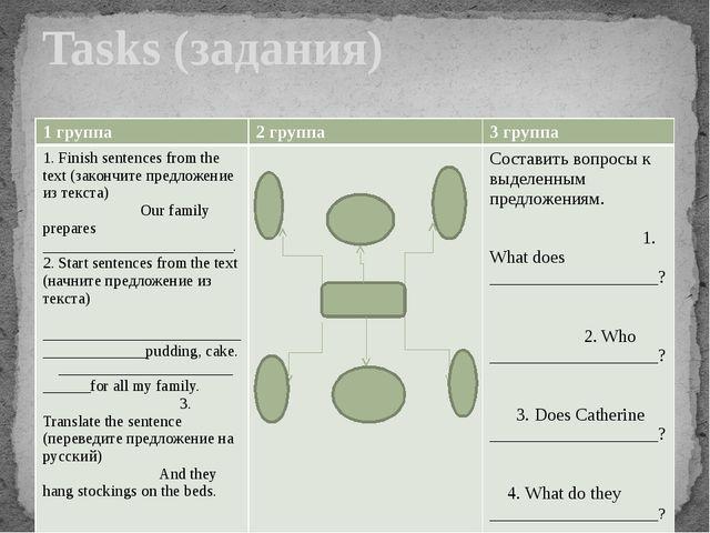 Tasks (задания) 1 группа 2 группа 3 группа 1. Finish sentences from the text...