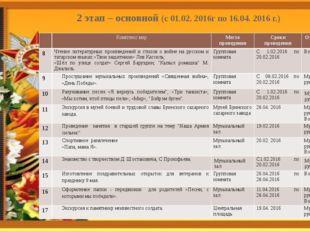 2 этап – основной (с 01.02. 2016г по 16.04. 2016 г.) Комплекс мер Место прове