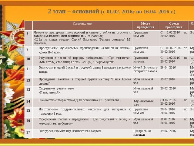 2 этап – основной (с 01.02. 2016г по 16.04. 2016 г.) Комплекс мер Место прове...